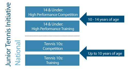 ITF/GSDF Player Pathway - National